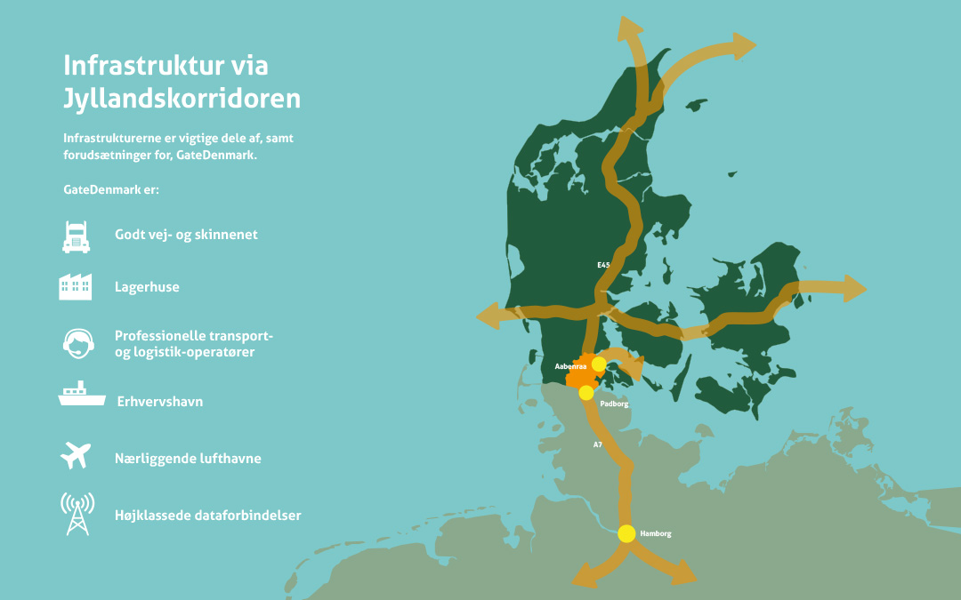 GateDenmark og infrastruktur