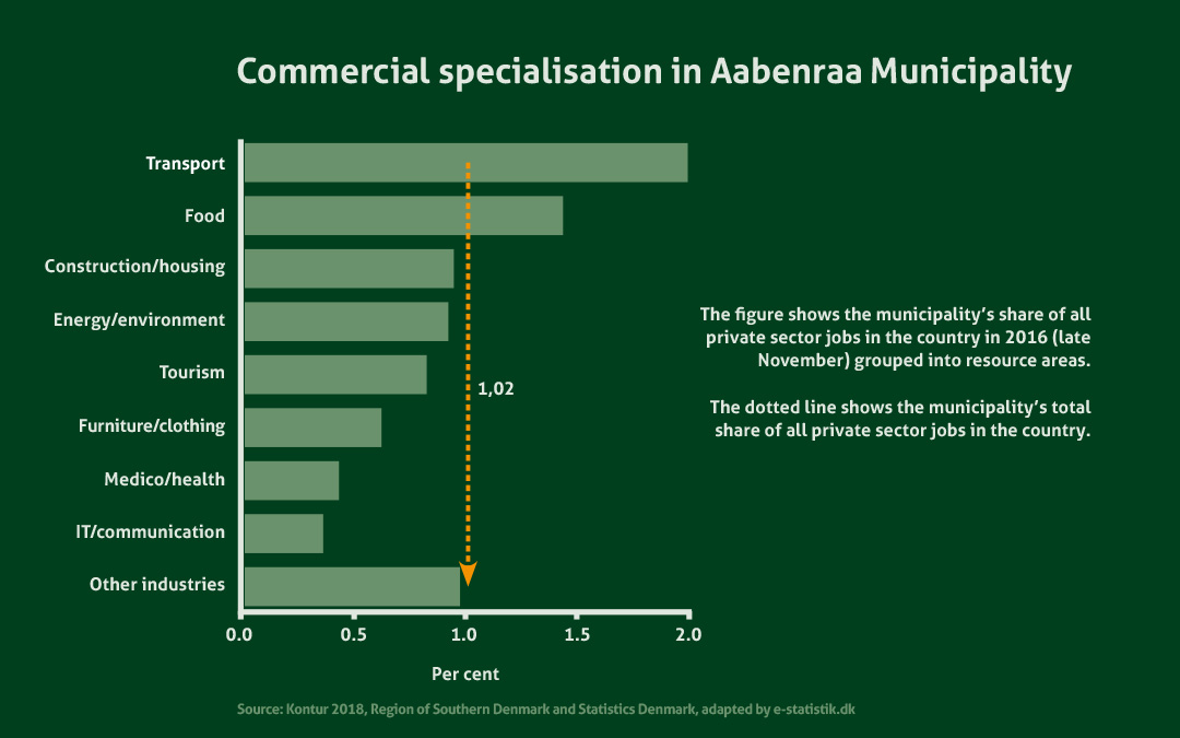 Industrial Specialisation in Aabenraa Municipality