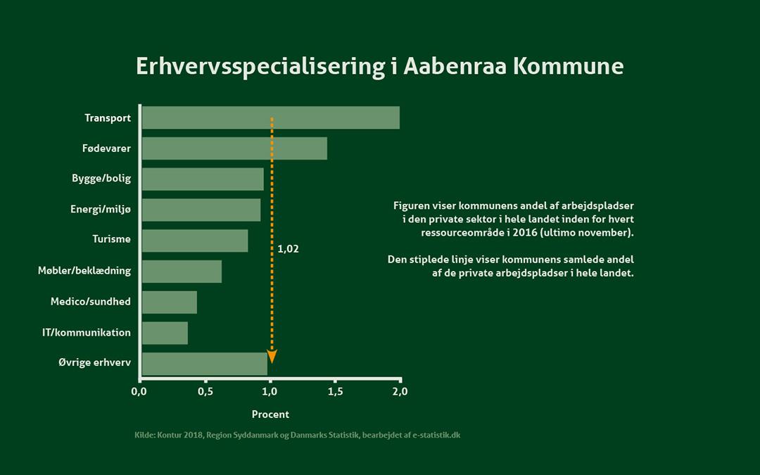 Erhvervsspecialisering i Aabenraa Kommune