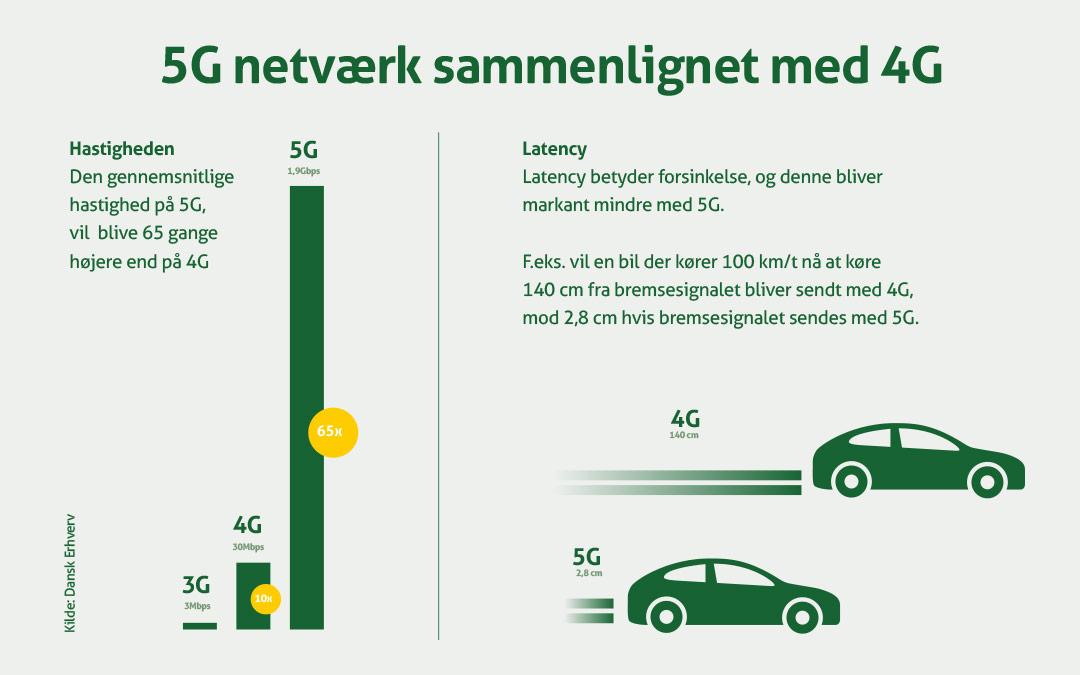 Forskellen på 4G og 5G
