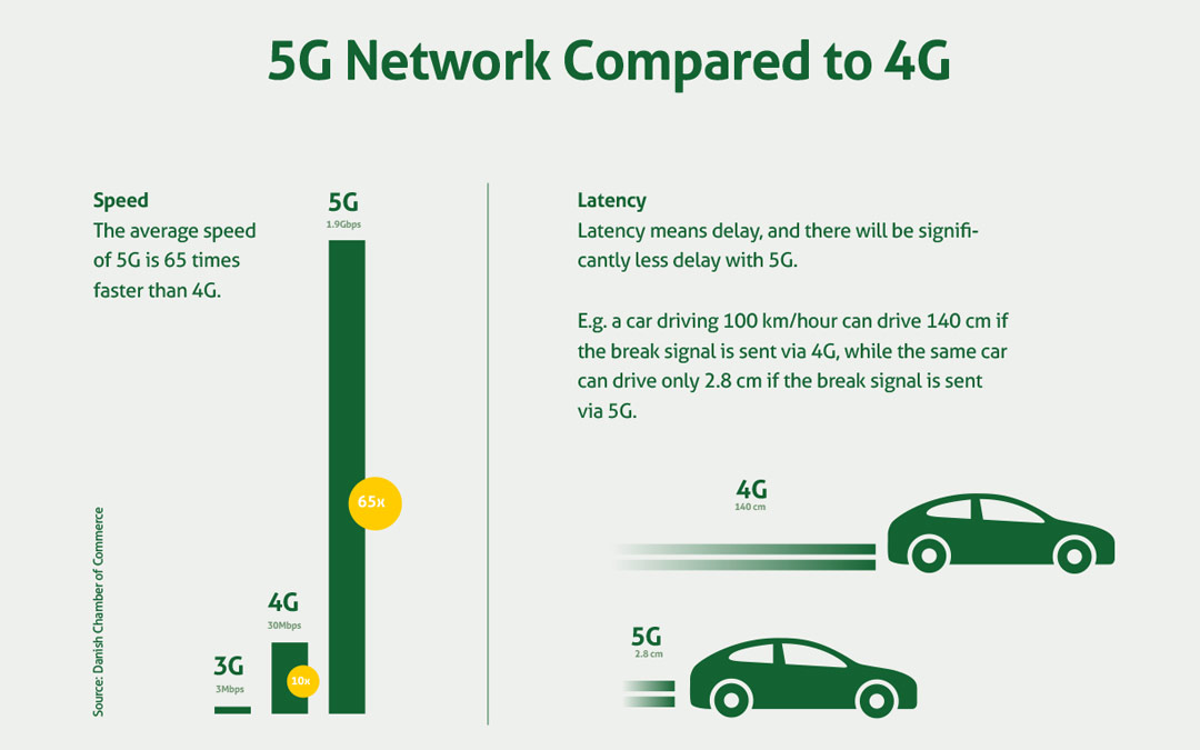 The Difference Between 4G and 5G