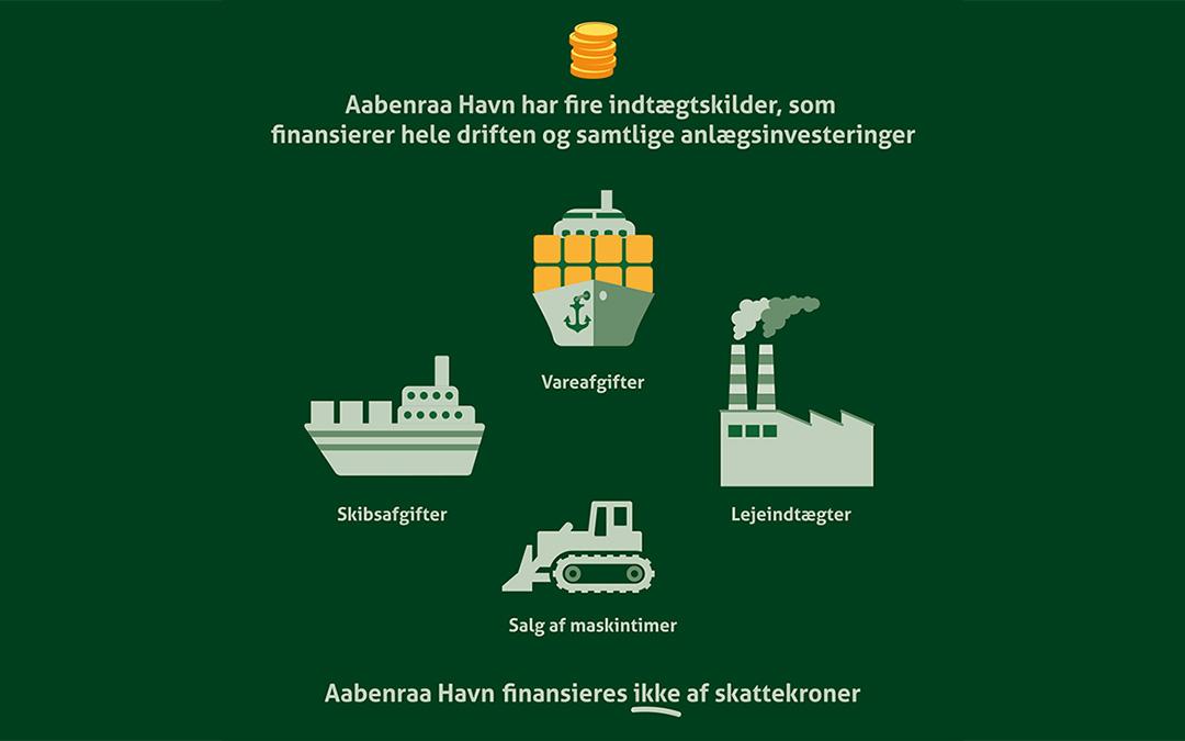Indtægtskilderne på Aabenraa Havn
