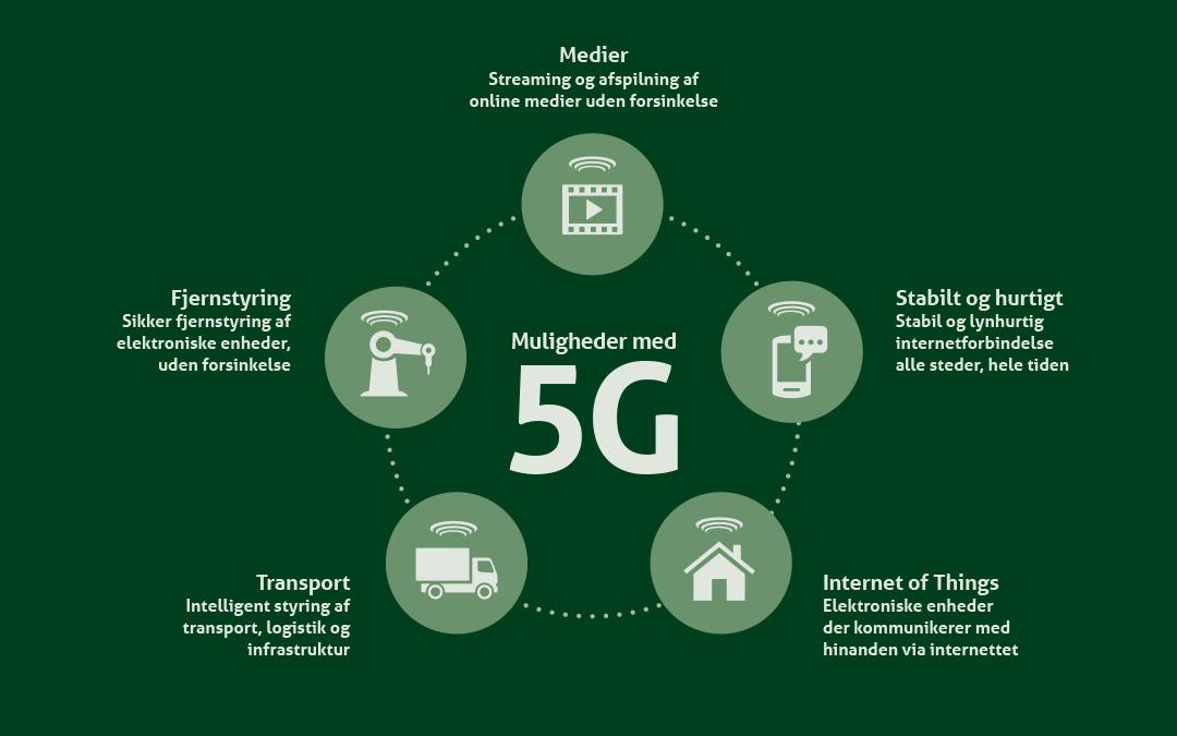 Masser af muligheder med 5G netværk