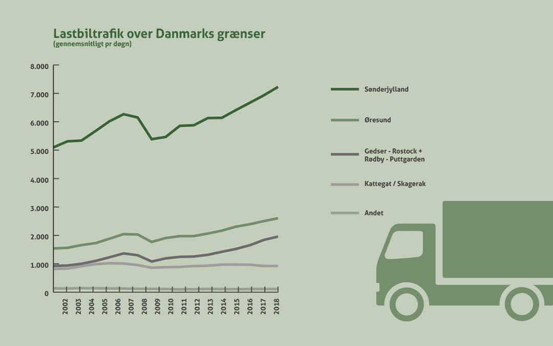 GateDenmark står for størstedelen af lastbiltrafikken over Danmarks grænser